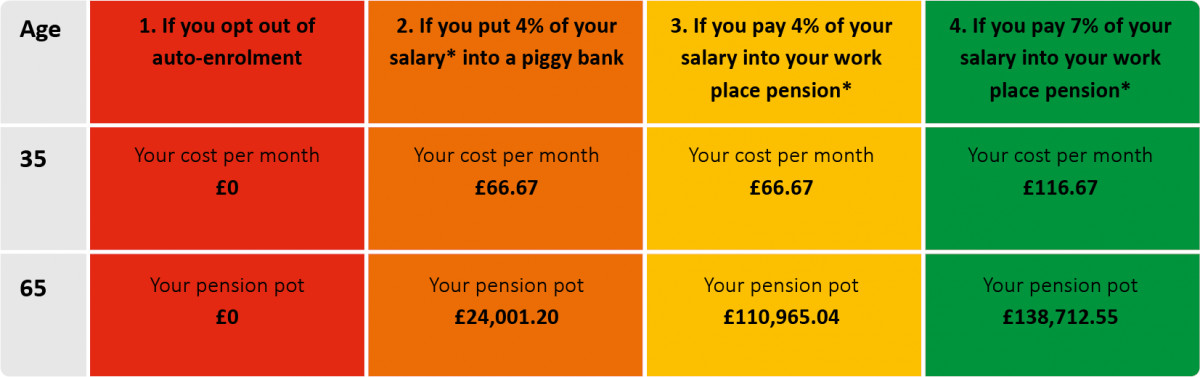 Here's why you shouldn't opt out of your work place pension...