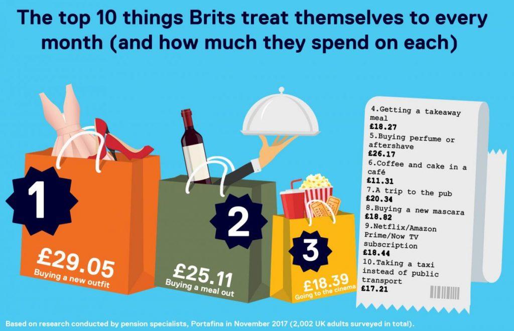 Top 10 brit treats